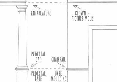 How to Choose the Correct Size Crown Moulding